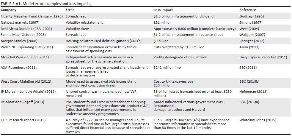 A Proposed Best Practice Model Validation Framework For Banks