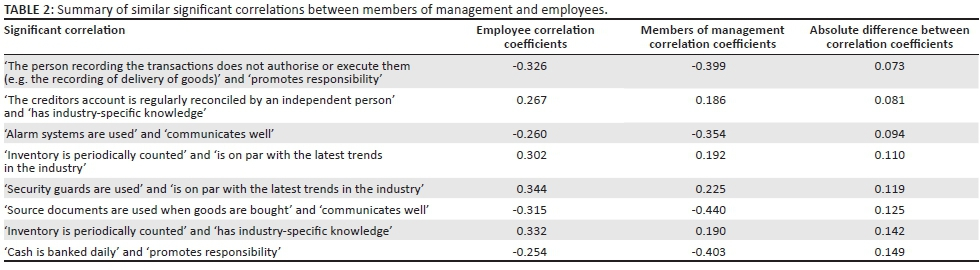 The empirical relationship between the managerial conduct