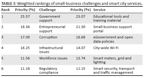 A roadmap for smart city services to address challenges ...
