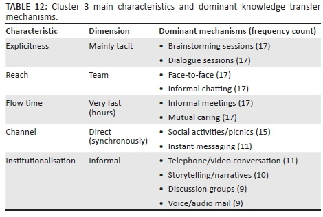Refining the classification of knowledge transfer mechanisms