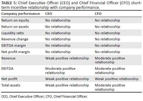 Chief Executive Officer and Chief Financial Officer compensation