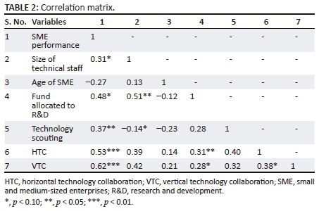 Empirical analysis of inbound open innovation and small and