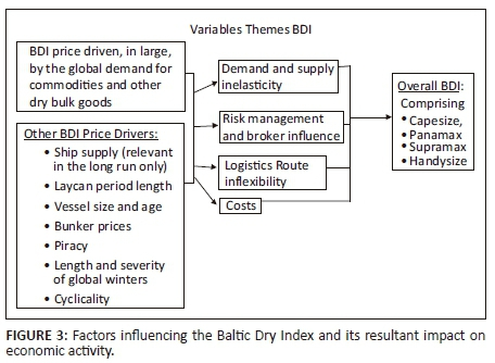 Does the Baltic Dry Index predict economic activity in South