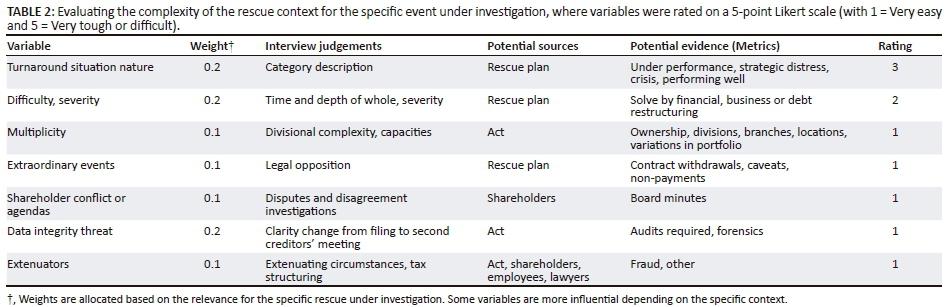 Business rescue decision-making: Post-mortem evaluation of