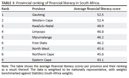 Measuring and profiling financial literacy in South Africa