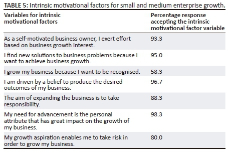 Influence Of Self Motivation And Intrinsic Motivational Factors For