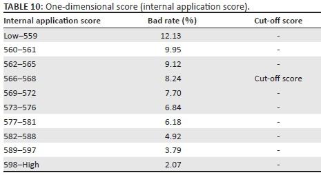 An optimised credit scorecard to enhance cut-off score