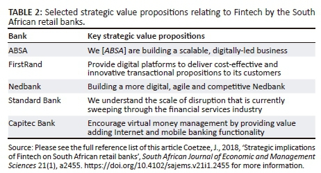 Strategic implications of Fintech on South African retail banks
