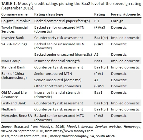 A motivation for banks in emerging economies to adapt agency ratings