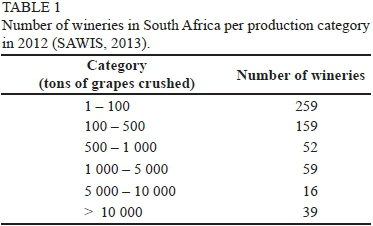 Influence of winemaking practices on the characteristics - Difference between wine grapes and table grapes ...