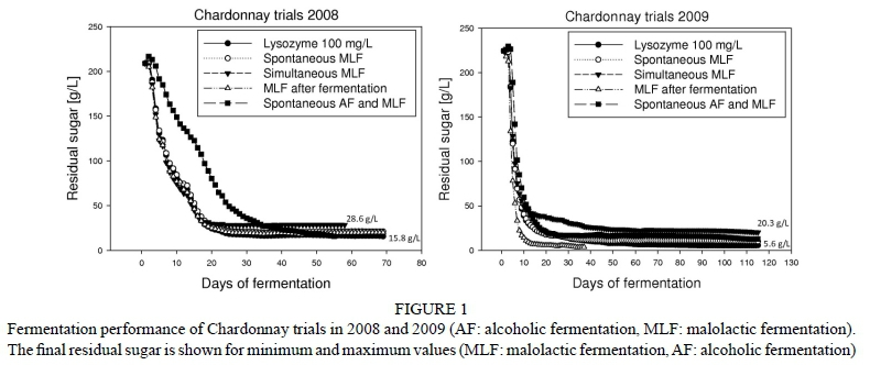 effect of ph on the rate of fermentation in yeast essay Biolab: using yeast fermentation as a model for the scientific what difference might these make in the rate of fermentation carbon dioxide gas accumulates as a waste product of fermentation in yeast and cellular respiration in many kinds of cells, including yours fermentation.