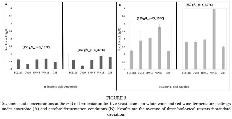 titratable acidity in wine pdf