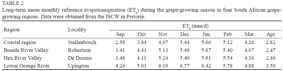 Estimating Transpiration Of Whole Grapevines Under Field Conditions