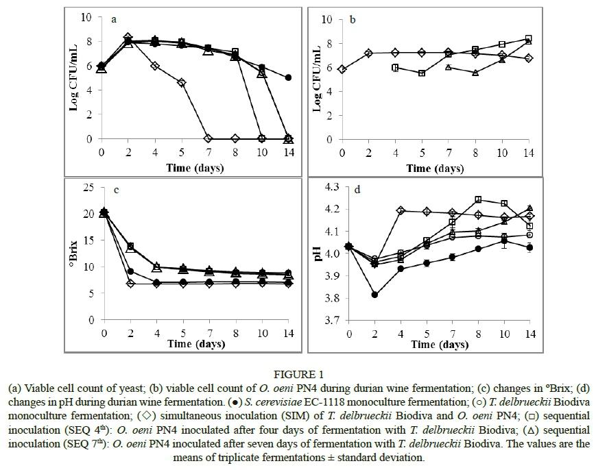 Effects of different inoculation regimes of torulaspora