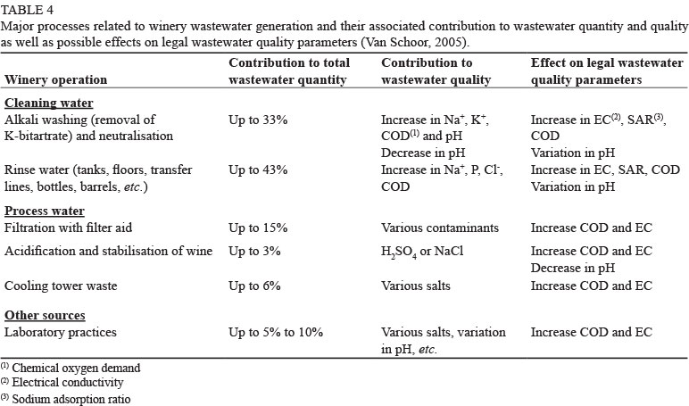 Management of winery wastewater by re-using it for crop irrigation