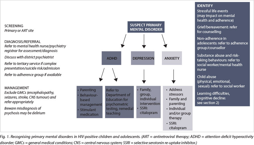 Management of mental health disorders and central nervous