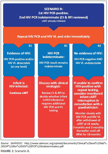 Recommendations for the management of indeterminate HIV PCR