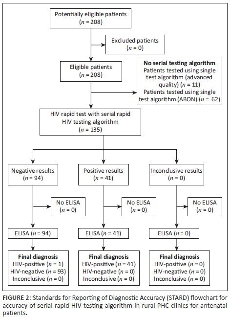 Evaluation of antenatal rapid human immunodeficiency virus