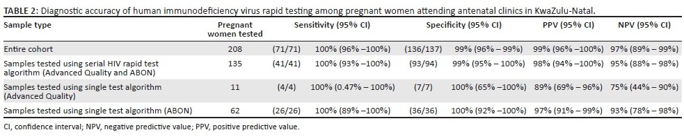 Evaluation of antenatal rapid human immunodeficiency virus testing