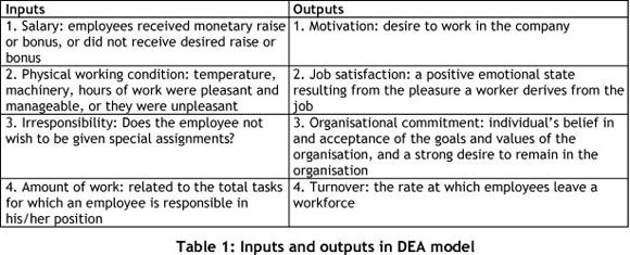 influence of job satisfaction on employee turnover intentions management essay Determinants of job satisfaction and its impact on employee performance and turnover intentions  to know about the elements that influence job satisfaction .