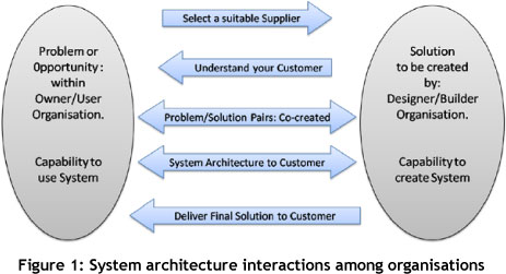 They Immediately Suggest That System Architecture Should Be Both Art And  Science, And That It Is More Than Merely A Technical Specification Of Some  System ...