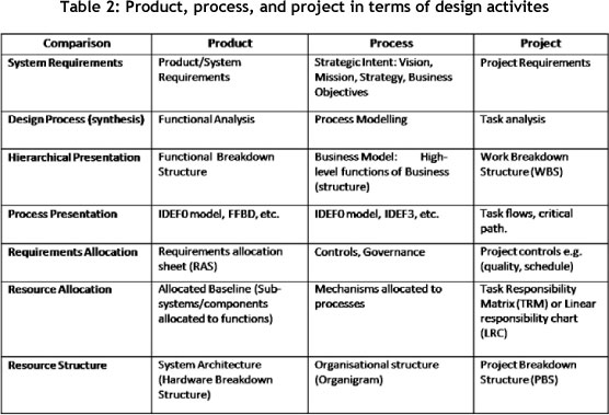 ... Design Process (synthesis And Analysis), Methods Of Presentation,  Allocation Of Requirements And Resources To Processes, And Final  Structuring Of ...