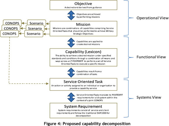 System Of Systems Engineering The Link Between Operational Needs