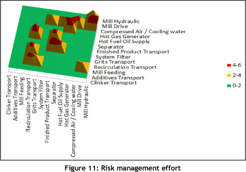 An integrated systems approach to risk management within a