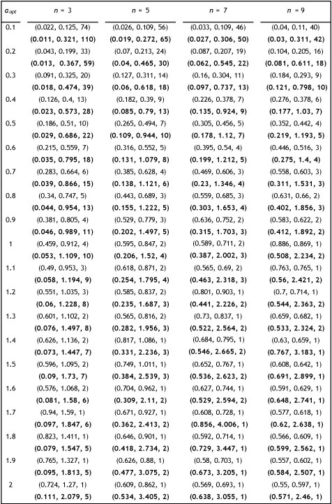 T chart statistics degrees of freedom for T distribution table with 99 degrees of freedom