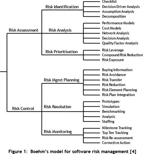 phd thesis in risk management Phd dissertation :credit risk management - research database risk management/obstetrics a 6 page research paper that examines risk management in regards to hospital obstetrics.