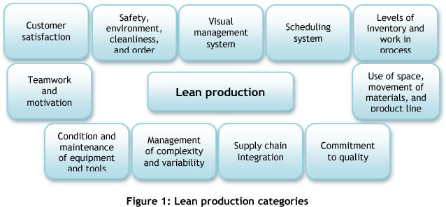 case studies on the implementation of lean manufacturing in the automotive malaysian companies 2007-2-21  all the large companies  framework for lean sigma implementation: a case  implementing lean sigma framework in an indian automotive valves manufacturing.
