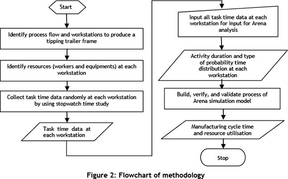 Time Study - Managers-Net
