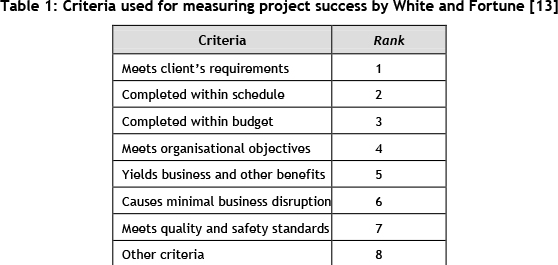 project success criteria Project success is a widely studied and discussed phenomenon of project  management whilst certain success criteria and success factors are common  across.