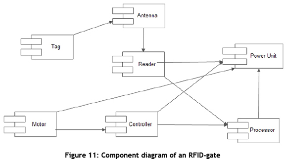 A frameworks for structural modelling of an RFID-enabled intelligent ...