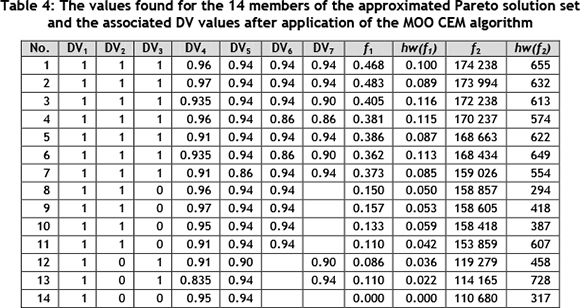 Multi objective optimisation in carbon monoxide gas for F table 95 confidence