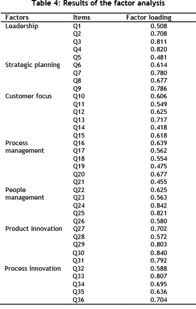 tqm practices in peruvian companies The impact of total quality management (tqm) on financial performance: evidence from quality award winners  total quality management (tqm) - the management paradigm based on the principles of total customer  • in a survey of 500 companies by arthur d little, 36% indicated that tqm was having a significant impact.