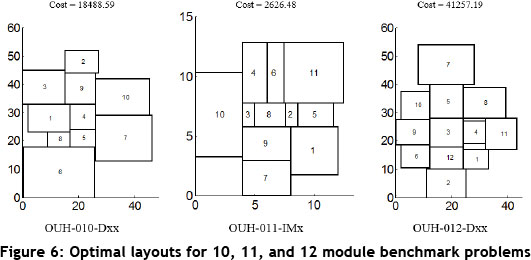 A hybrid algorithm for optimising facility layout