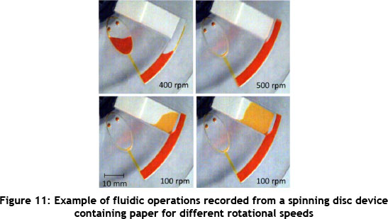 Rapid, low-cost prototyping of centrifugal microfluidic