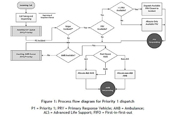 The effect of the emergency medical services vehicle location and process logic for high acuity priority 1 p1 and low acuity priority 2 p2 incidents the process flow diagrams are shown in figures 1 and 2 ccuart Gallery