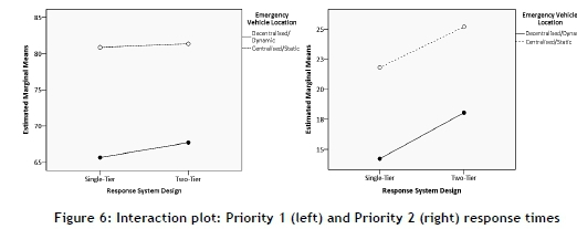 The effect of the emergency medical services vehicle location and figures 6 and 7 confirm visually what the results in table 4 indicate that decentralised dynamic emergency vehicle location is associated with the best ccuart Gallery