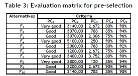 According To Table 3 Alternatives S4 S6 S7 And S10 Performed Below The Qualifying Level In Some Criteria Were Removed From Process