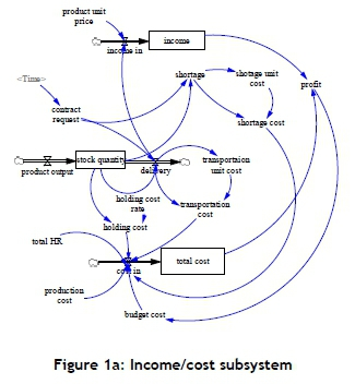 Application of a system dynamics model to improve the performance of