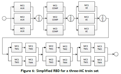 Quantifying system reliability in rail transportation in an