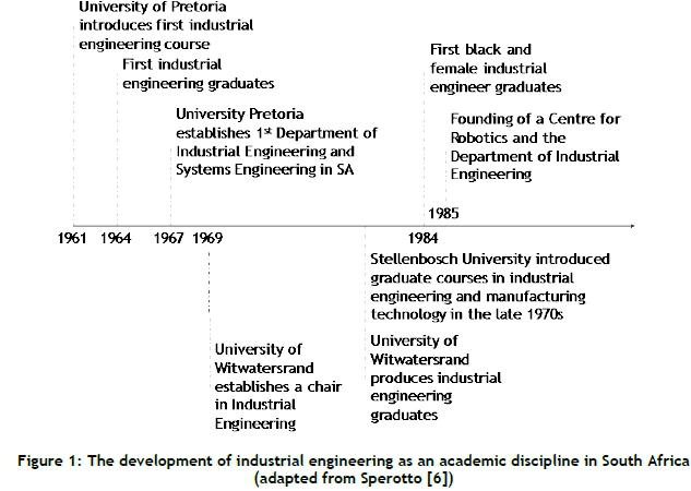 The status and challenges of industrial engineering in south africa a timeline of the academic development of industrial engineering in south africa is depicted in figure 1 publicscrutiny Images