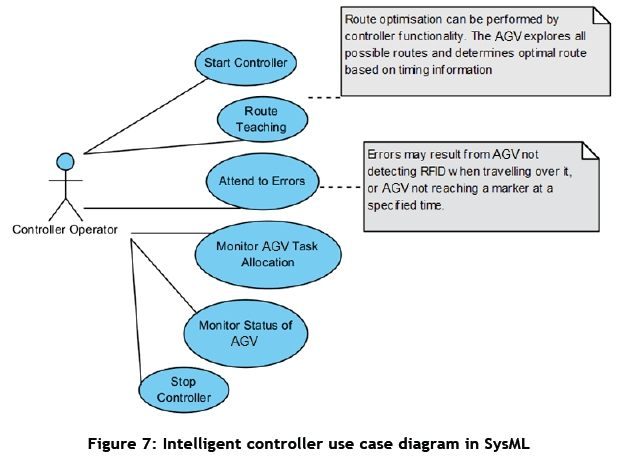 Development of an automated guided vehicle controller ...