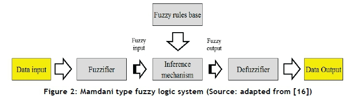 A fuzzy expert system for the integration of collaborative supply chains