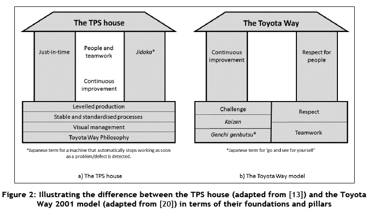 Lean Implementation Strategies How Are The Toyota Way