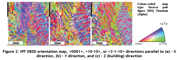 Tensile properties and microstructure of direct metal laser