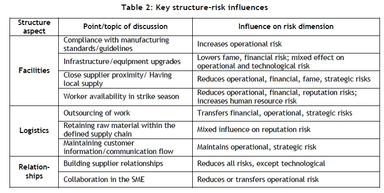 investigation of supply chain risk in