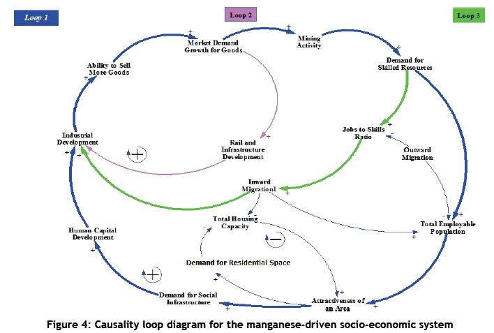 Modelling the impact of mining on socio-economic